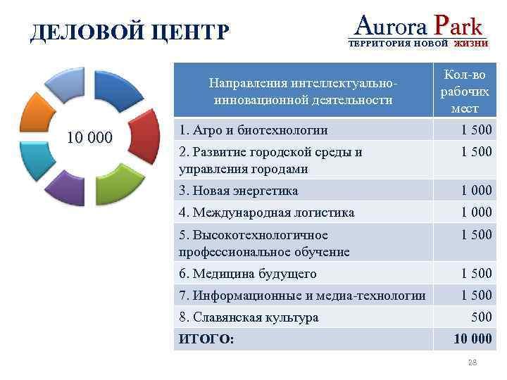 ДЕЛОВОЙ ЦЕНТР Aurora Park ТЕРРИТОРИЯ НОВОЙ ЖИЗНИ Направления интеллектуальноинновационной деятельности 10 000 Кол-во рабочих