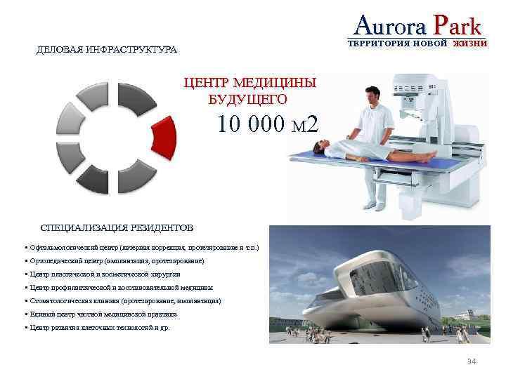 Aurora Park ТЕРРИТОРИЯ НОВОЙ ЖИЗНИ ДЕЛОВАЯ ИНФРАСТРУКТУРА ЦЕНТР МЕДИЦИНЫ БУДУЩЕГО 10 000 М 2