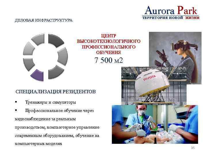 Aurora Park ТЕРРИТОРИЯ НОВОЙ ЖИЗНИ ДЕЛОВАЯ ИНФРАСТРУКТУРА ЦЕНТР ВЫСОКОТЕХНОЛОГИЧНОГО ПРОФЕССИОНАЛЬНОГО ОБУЧЕНИЯ 7 500 М