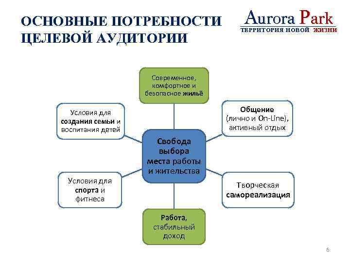 ОСНОВНЫЕ ПОТРЕБНОСТИ ЦЕЛЕВОЙ АУДИТОРИИ Aurora Park ТЕРРИТОРИЯ НОВОЙ ЖИЗНИ Современное, комфортное и безопасное жильё