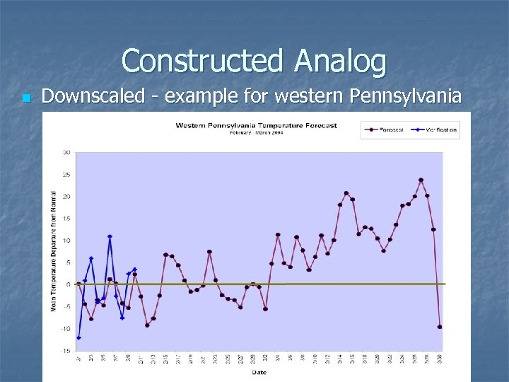 Constructed Analog n Downscaled - example for western Pennsylvania