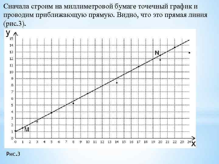 Сначала строим на миллиметровой бумаге точечный график и проводим приближающую прямую. Видно, что это