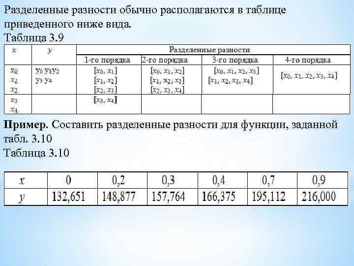 Разделенные разности обычно располагаются в таблице приведенного ниже вида. Таблица 3. 9 Пример. Составить