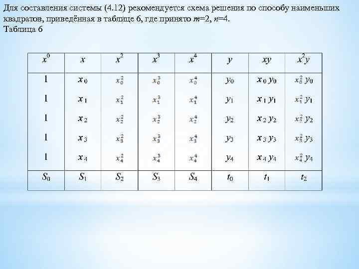 Для составления системы (4. 12) рекомендуется схема решения по способу наименьших квадратов, приведённая в