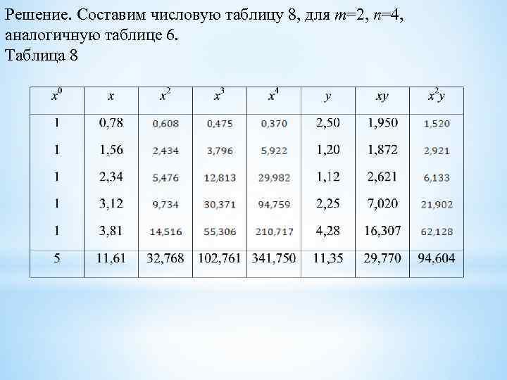 Решение. Составим числовую таблицу 8, для m=2, n=4, аналогичную таблице 6. Таблица 8