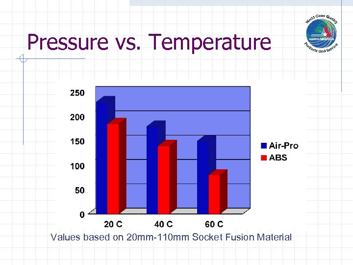 Pressure vs. Temperature Values based on 20 mm-110 mm Socket Fusion Material