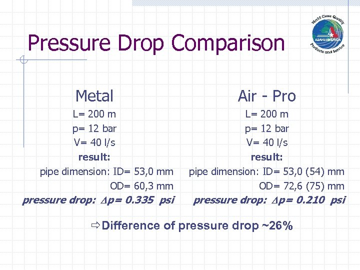 Pressure Drop Comparison Metal Air - Pro L= 200 m p= 12 bar V=
