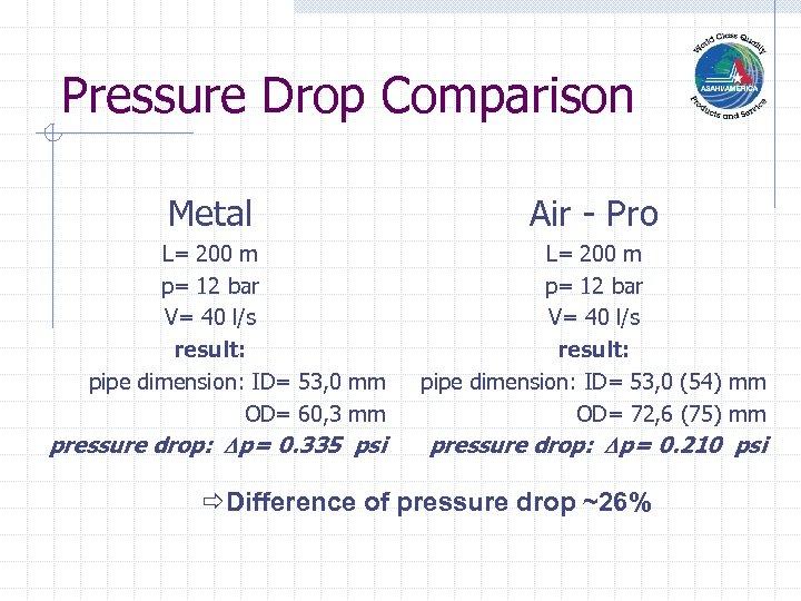 Pressure Drop Comparison Metal Air - Pro L= 200 m p= 12 bar V=