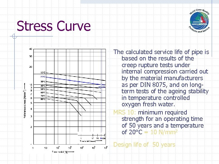Stress Curve The calculated service life of pipe is based on the results of