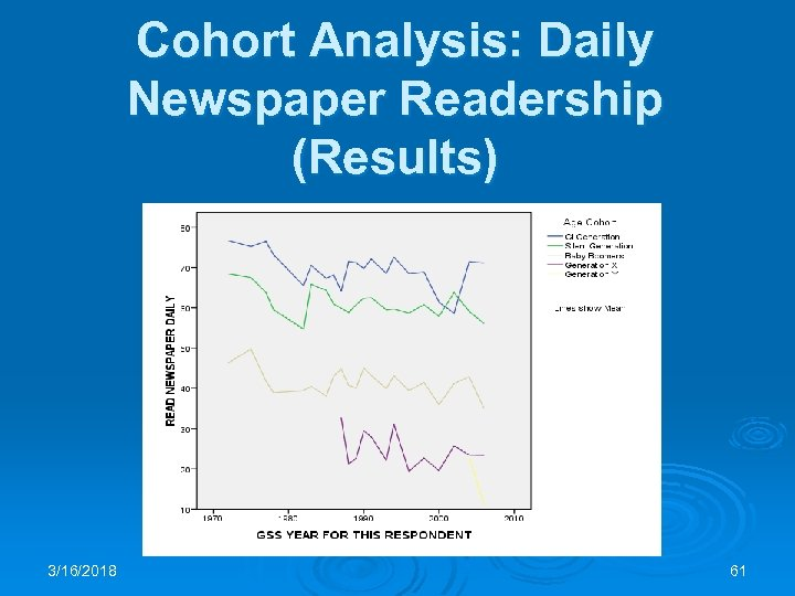 Cohort Analysis: Daily Newspaper Readership (Results) 3/16/2018 61