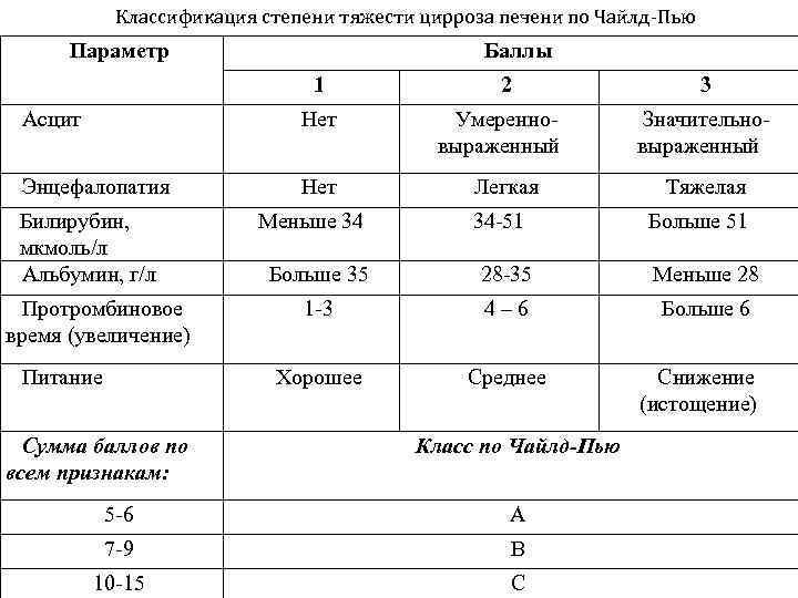 Цирроз печени классификация по чайлд пью