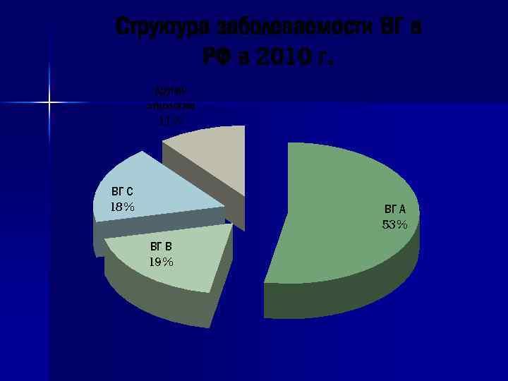 Структура заболеваемости ВГ в РФ в 2010 г. другие этиологии 11% ВГ С 18%