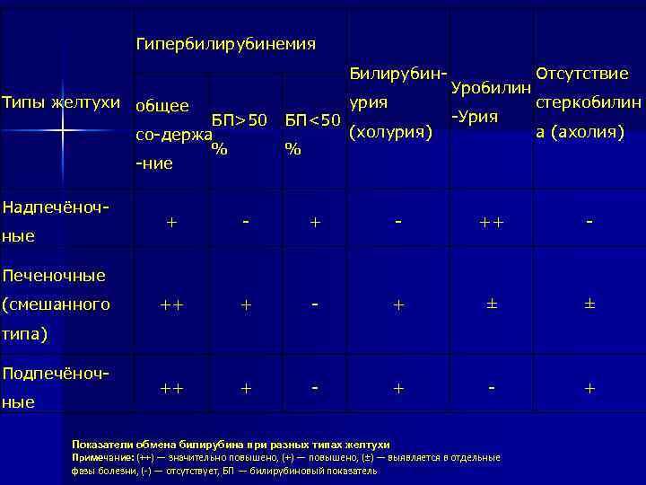 Гипербилирубинемия Билирубин урия Типы желтухи общее БП>50 БП<50 (холурия) со держа % % ние