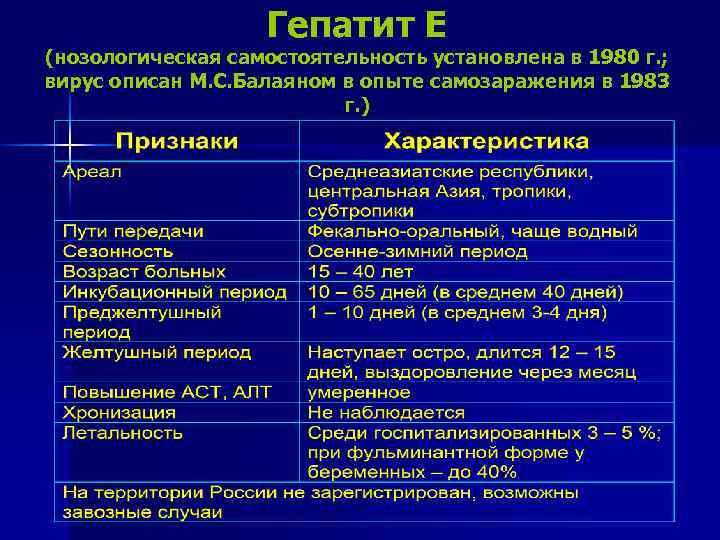 Гепатит Е (нозологическая самостоятельность установлена в 1980 г. ; вирус описан М. С. Балаяном
