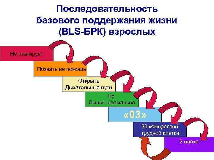 Последовательность базового поддержания жизни (BLS-БРК) взрослых Не реагирует Позвать на помощь Открыть Дыхательные пути