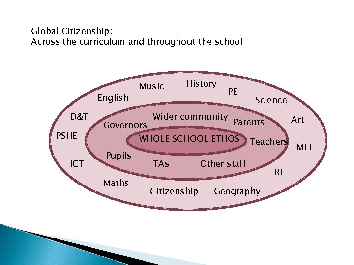 Global Citizenship: Across the curriculum and throughout the school English D&T PSHE ICT Music