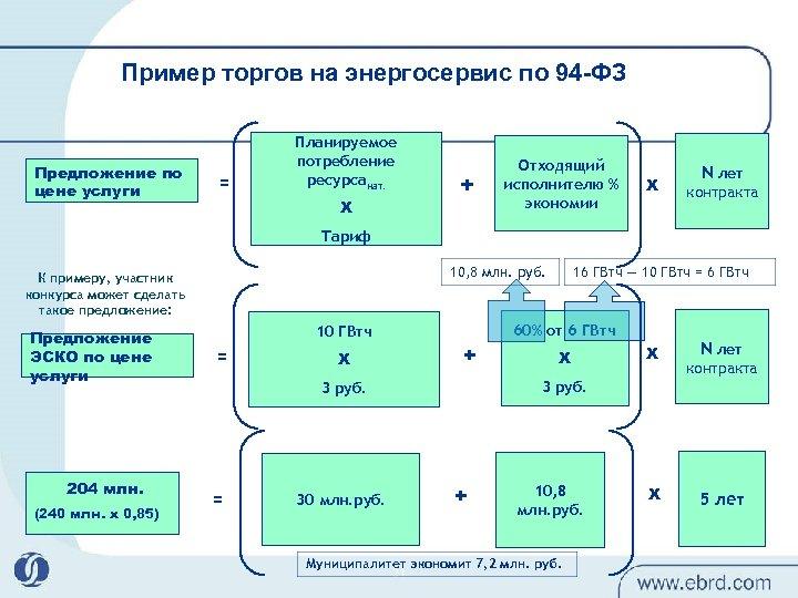 Пример торгов на энергосервис по 94 -ФЗ Предложение по цене услуги = Планируемое потребление