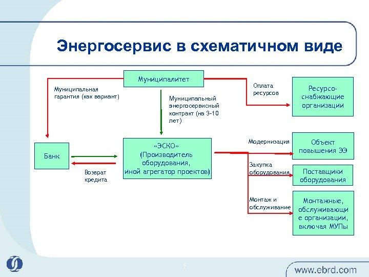 Энергосервис в схематичном виде Муниципалитет Муниципальная гарантия (как вариант) Банк Возврат кредита Муниципальный энергосервисный