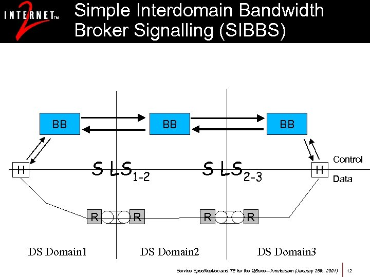 Simple Interdomain Bandwidth Broker Signalling (SIBBS) BB BB BB S LS 1 -2 DS