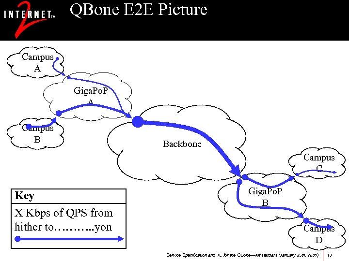 QBone E 2 E Picture Campus A Giga. Po. P A Campus B Backbone