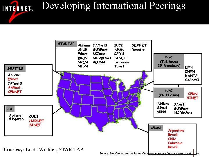 Developing International Peerings STARTAP Abilene v. BNS ESnet DREN NISN SEATTLE Abilene ESnet CA*net