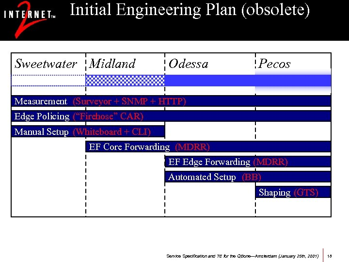 Initial Engineering Plan (obsolete) Sweetwater Midland Odessa Pecos Measurement (Surveyor + SNMP + HTTP)