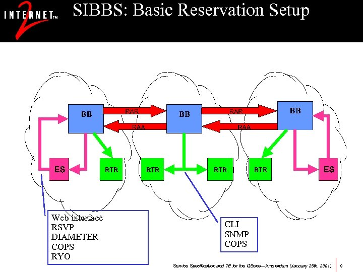 SIBBS: Basic Reservation Setup Web interface RSVP DIAMETER COPS RYO CLI SNMP COPS Service