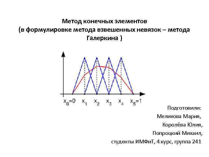 Метод конечных элементов (в формулировке метода взвешенных невязок – метода Галеркина ) Подготовили: Мелихова