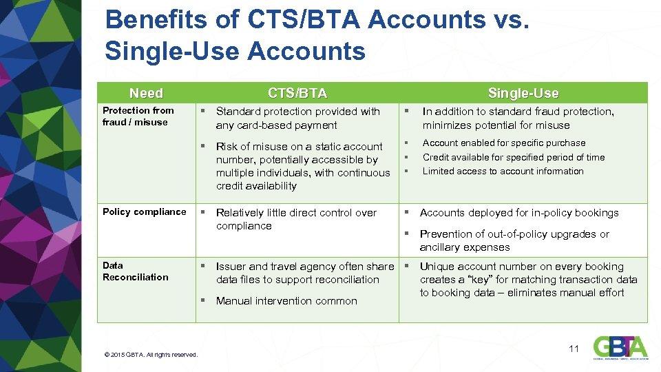 Benefits of CTS/BTA Accounts vs. Single-Use Accounts Need CTS/BTA Single-Use Policy compliance Data Reconciliation