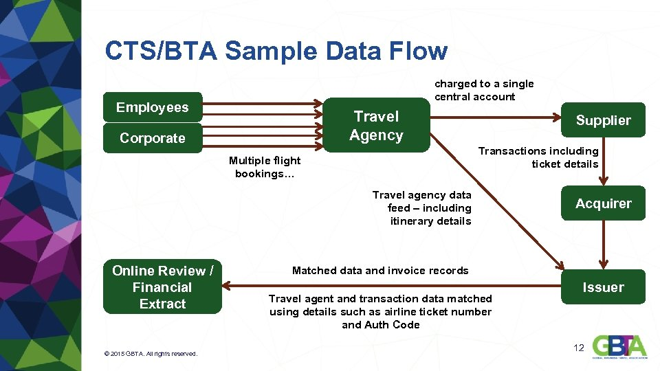 CTS/BTA Sample Data Flow charged to a single central account Employees Travel Agency Corporate