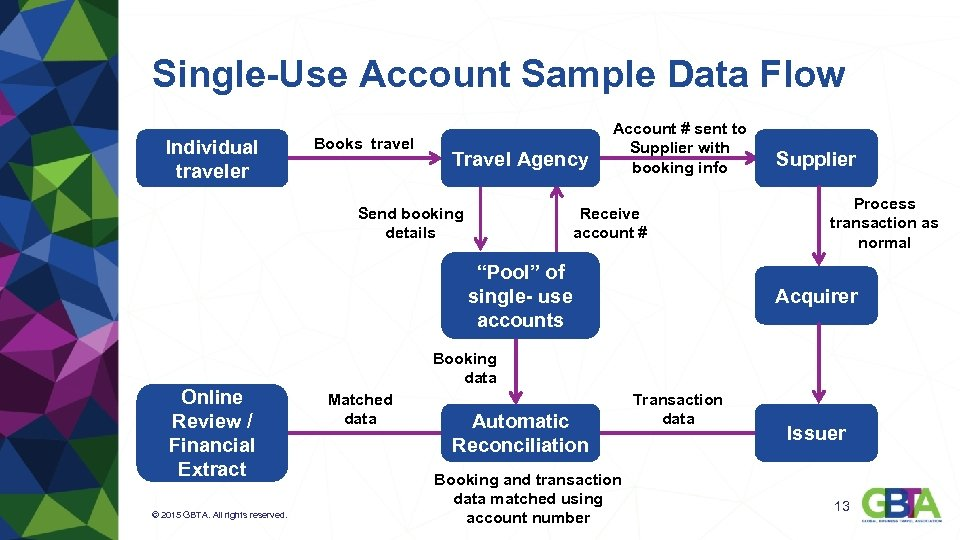 Single-Use Account Sample Data Flow Individual traveler Books travel Travel Agency Send booking details