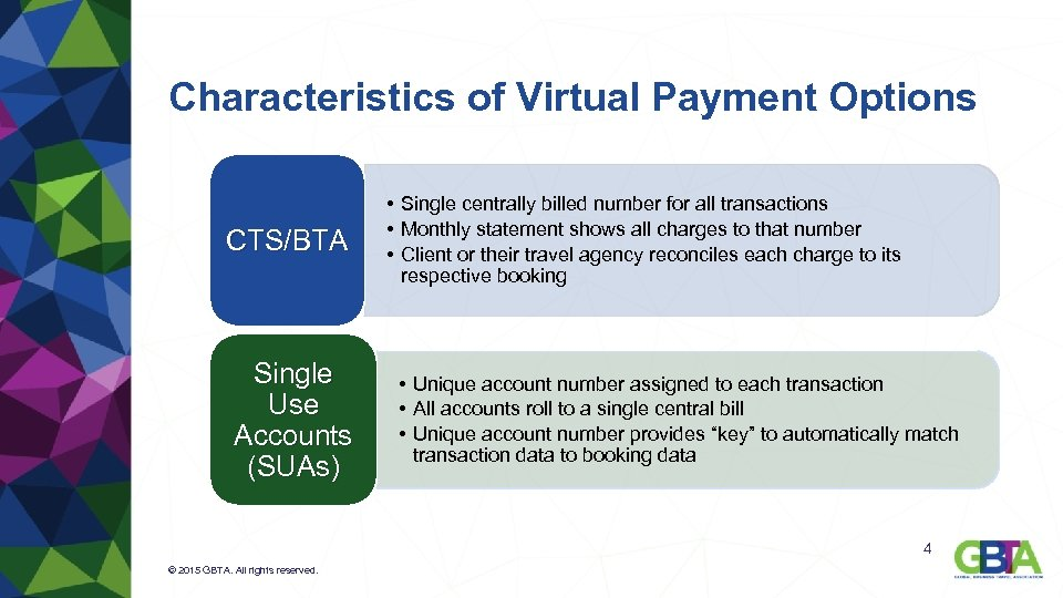 Characteristics of Virtual Payment Options CTS/BTA Single Use Accounts (SUAs) • Single centrally billed