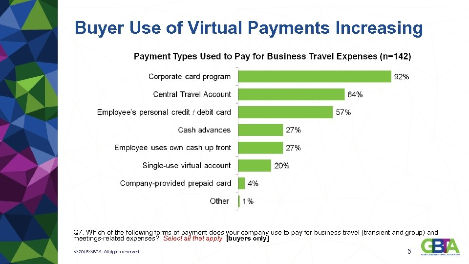 Buyer Use of Virtual Payments Increasing Q 7. Which of the following forms of