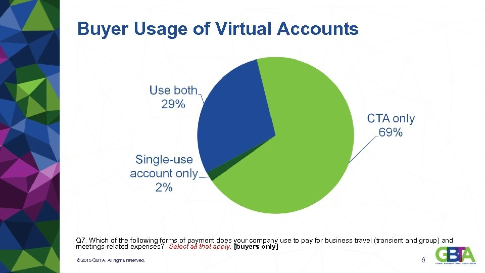 Buyer Usage of Virtual Accounts Q 7. Which of the following forms of payment