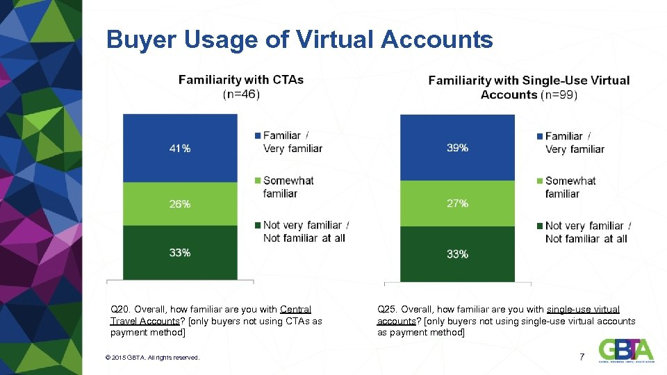 Buyer Usage of Virtual Accounts Q 20. Overall, how familiar are you with Central