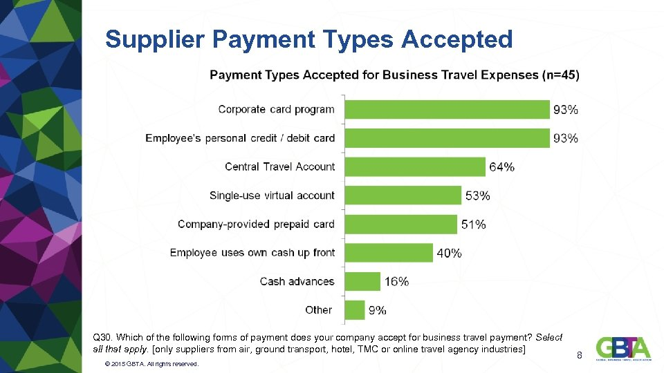 Supplier Payment Types Accepted Q 30. Which of the following forms of payment does