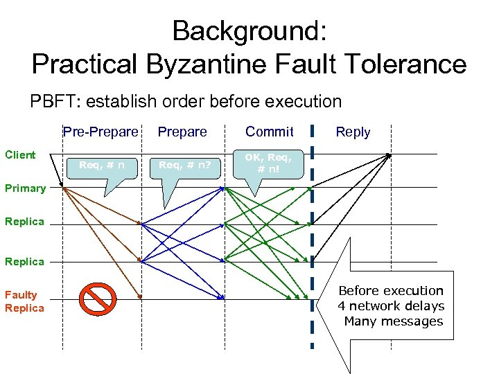 Background: Practical Byzantine Fault Tolerance PBFT: establish order before execution Pre-Prepare Client Prepare Commit