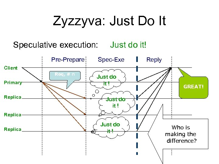 Zyzzyva: Just Do It Speculative execution: Pre-Prepare Just do it! Spec-Exe Reply Client Req,