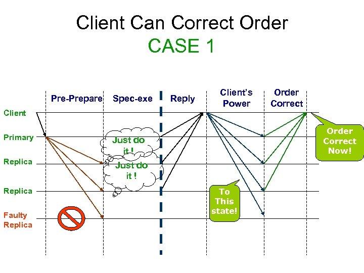 Client Can Correct Order CASE 1 Pre-Prepare Spec-exe Reply Client's Power Order Correct Client