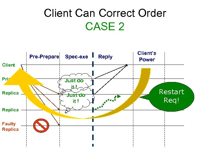 Client Can Correct Order CASE 2 Pre-Prepare Spec-exe Reply Client's Power Client Primary Replica