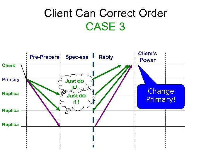 Client Can Correct Order CASE 3 Pre-Prepare Spec-exe Reply Client's Power Client Primary Replica