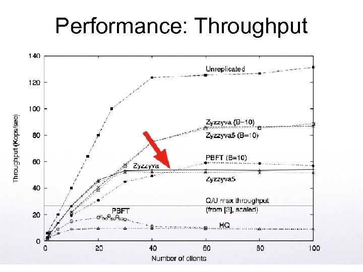Performance: Throughput