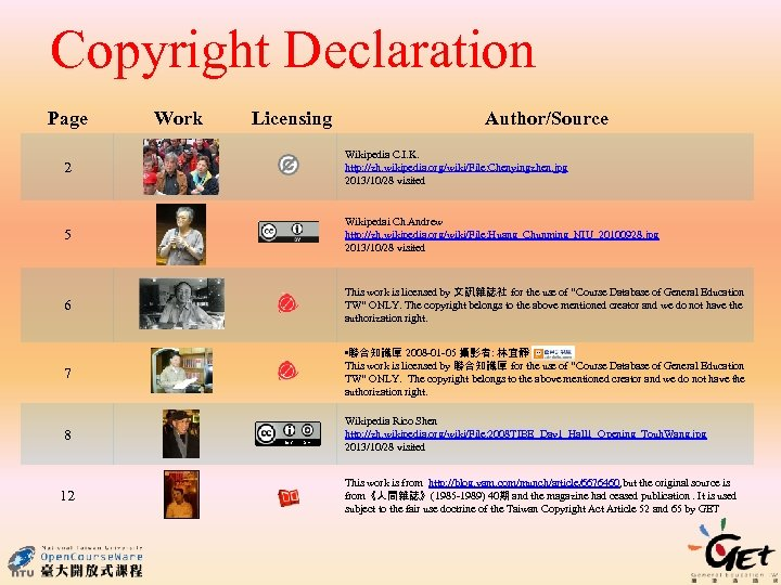 Copyright Declaration Page Work Licensing Author/Source 2 Wikipedia C. I. K. http: //zh. wikipedia.