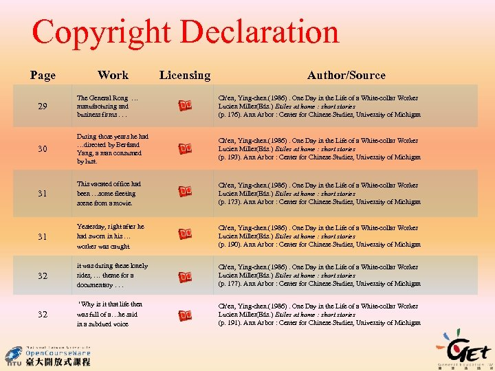 Copyright Declaration Page Work Licensing Author/Source 29 The General Rong … manufacturing and business