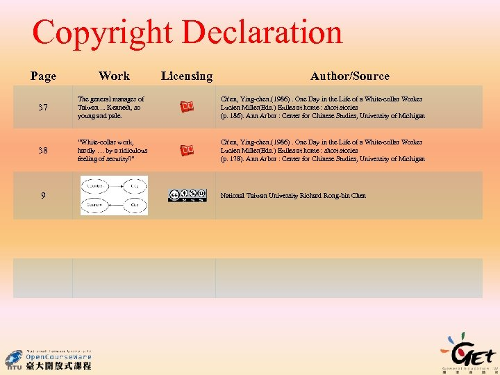 Copyright Declaration Page Work Licensing Author/Source 37 The general manager of Taiwan. . .