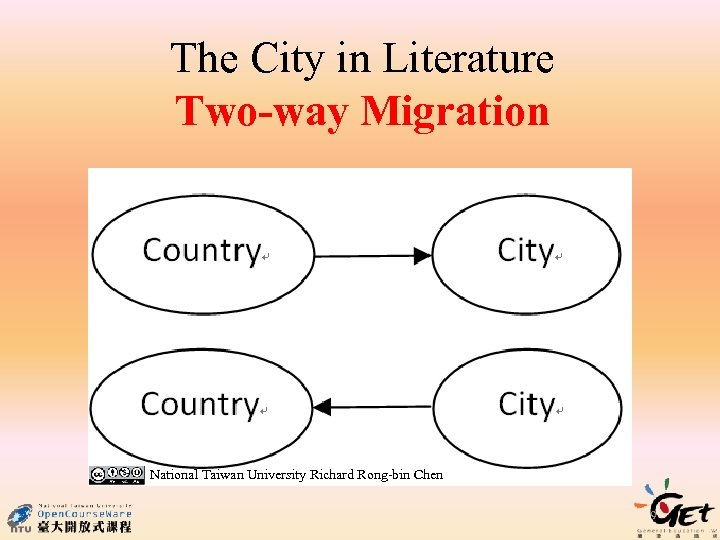 The City in Literature Two-way Migration National Taiwan University Richard Rong-bin Chen 9