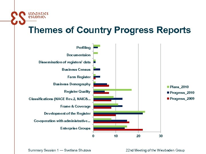 Themes of Country Progress Reports Profiling Documentaion Dissemination of registers' data Business Census Farm