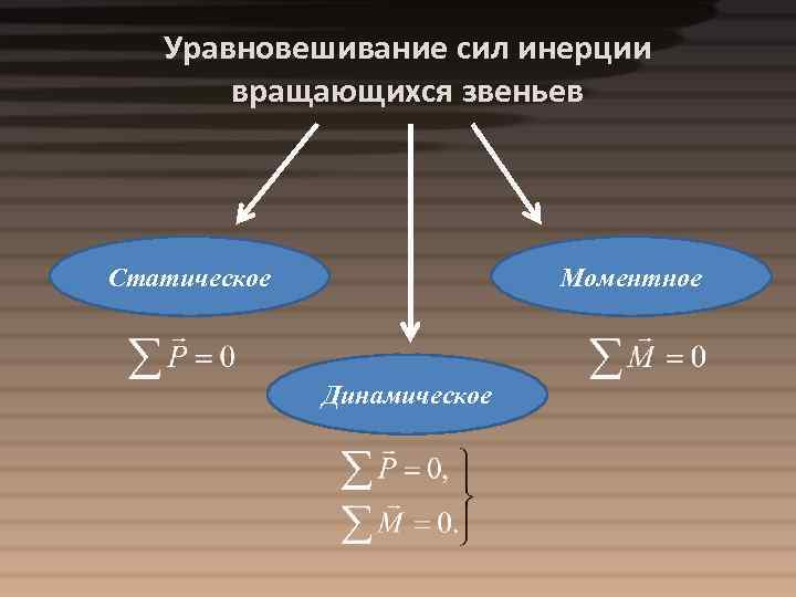 Уравновешивание сил инерции вращающихся звеньев Статическое Моментное Динамическое