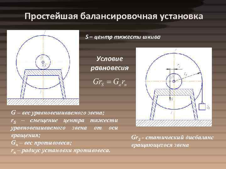 Простейшая балансировочная установка S – центр тяжести шкива Условие равновесия G – вес уравновешиваемого