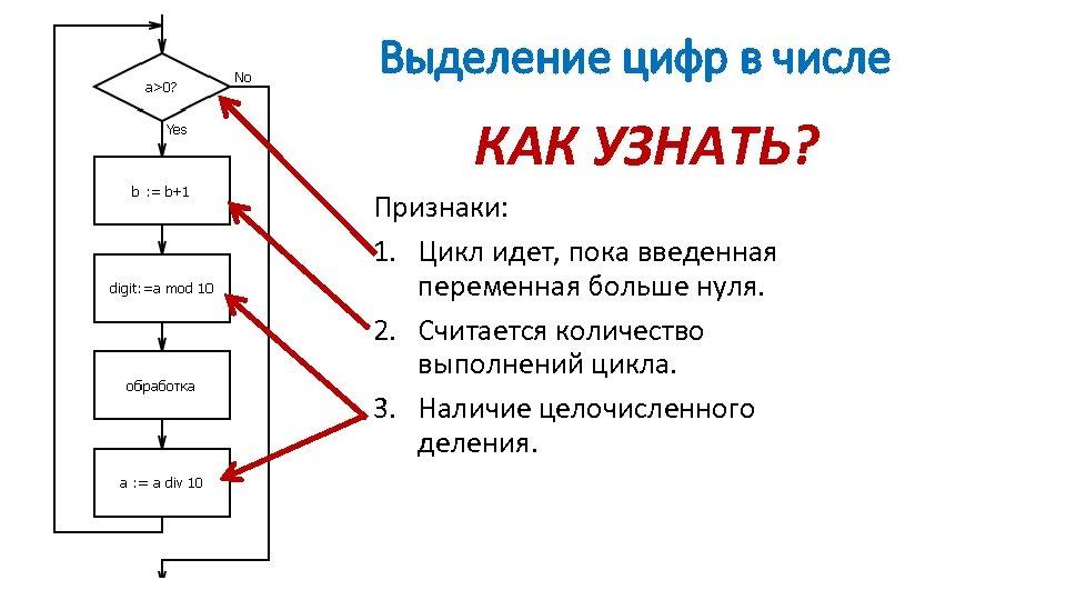 Выделение цифр в числе КАК УЗНАТЬ? Признаки: 1. Цикл идет, пока введенная переменная больше